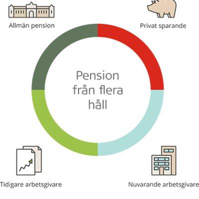 Spp pension fraan flera haall 380x400